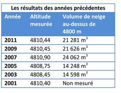 Le Mont Blanc - Page 3 Tablea10