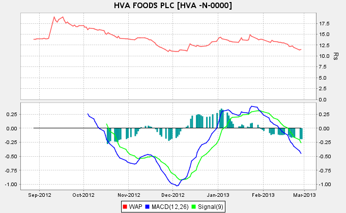 Its Real Time to Buy HVA .What do u think ? Kkk10