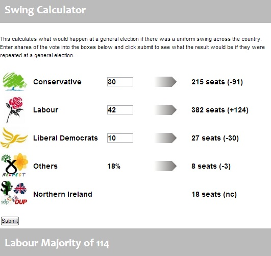 Latest polls - Page 4 Swingc10