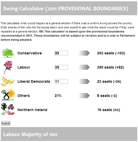 Latest polls - Page 3 Swingo10