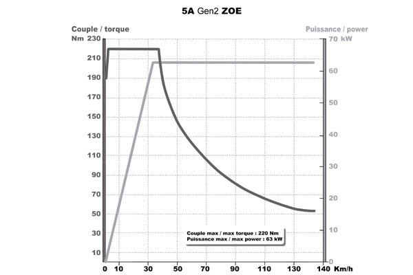 vitesse de rotation du moteur - Page 3 Courbe10
