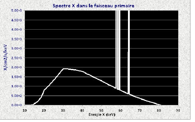 Valeur rayonnement diffusé X_81_b12