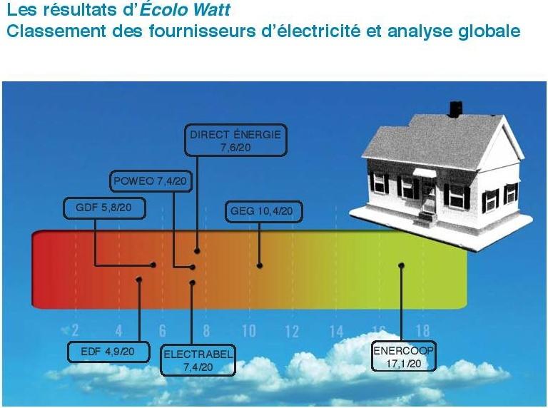 Consommez vous de l'électricité verte ? Note-p10