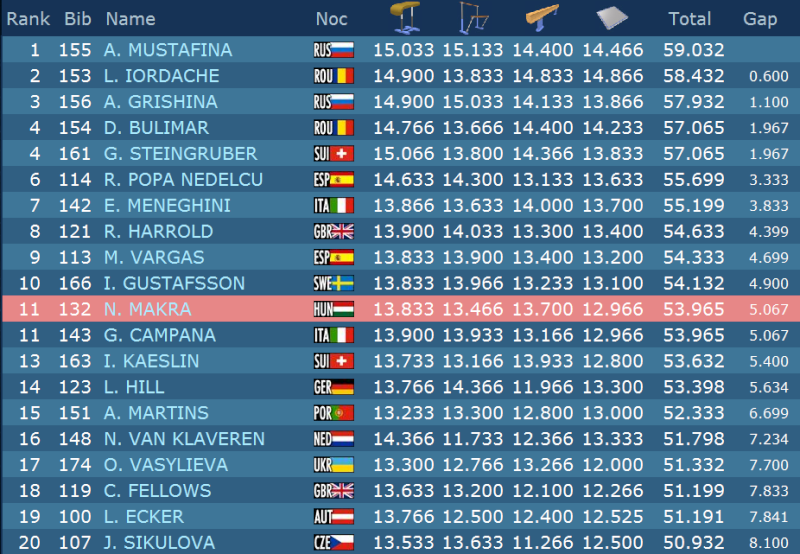 Sujet populaire : Les championnats d'Europe 2013 D_14310