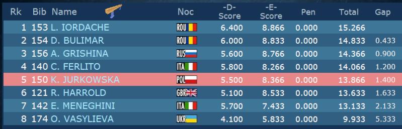 Sujet populaire : Les championnats d'Europe 2013 - Page 2 Result10