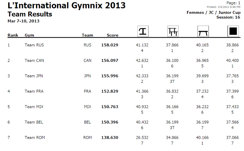 Sujet populaire : L'international Gymnix 2013 (CANADA)   Rfed_110