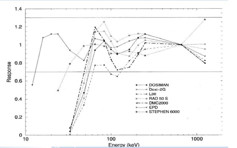 Courbe de réponse en énergie de dosimétre opérationnelle Rapons10
