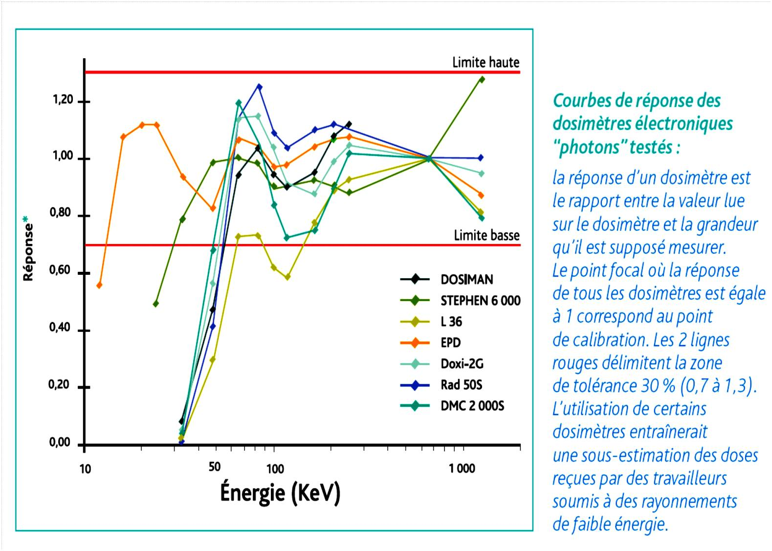 Courbe de réponse en énergie de dosimétre opérationnelle Comp11