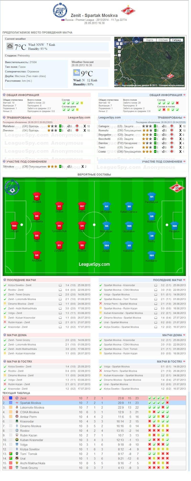 Прогнозы на предстоящие футбольные матчи Dddnnd10