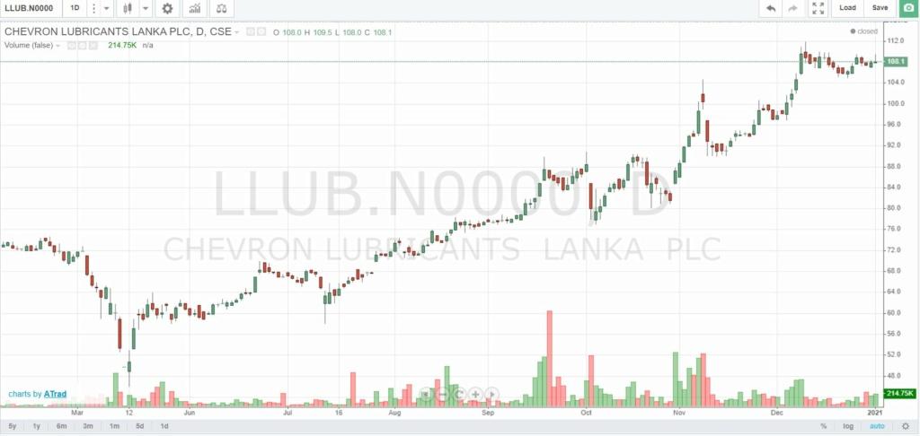 CHEVRON LUBRICANTS LANKA PLC ((LLUB.N0000)  Captur12