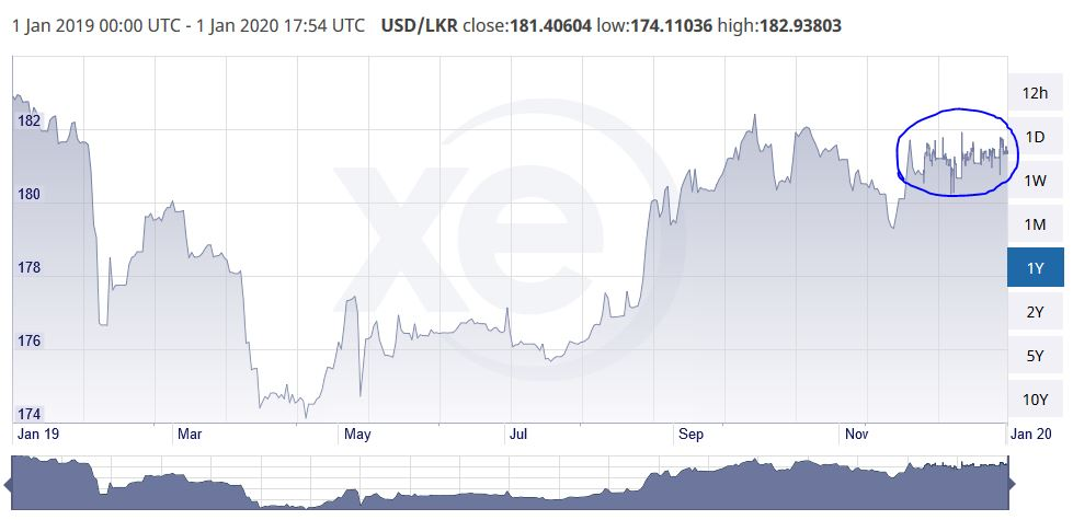 Sri Lanka Rupee likely to get devalued against the US Dollar before economic recovery Rupi10