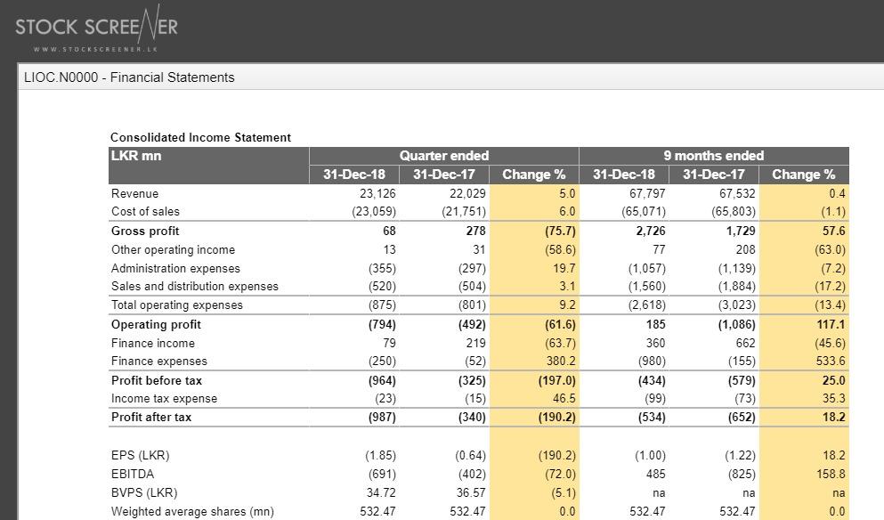 LIOC quarterly analysis Lioc10