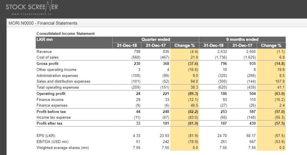 MORI quarterly results, lower margins and jump in distribution costs drag down profits Mori11