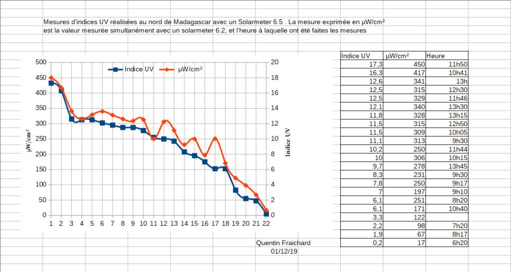 TOPO UV - Page 4 Graphi10