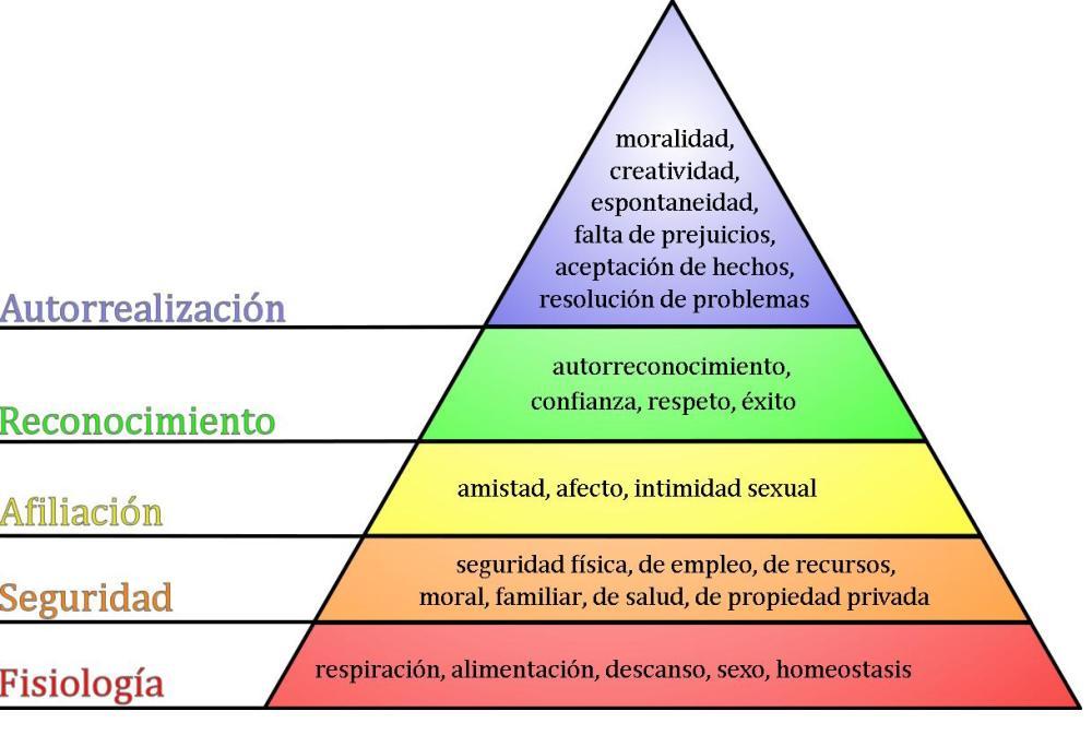DINERO/FELICIDAD Pirami10