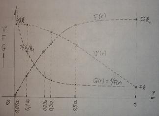 rezistenta materialelor - Modelarea Gravitatiei, in Rezistenta Materialelor, pe o grinda (plan) incarcata, solicitata la incovoiere  F_10_g10