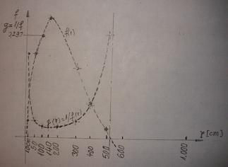 rezistenta materialelor - Modelarea Gravitatiei, in Rezistenta Materialelor, pe o grinda (plan) incarcata, solicitata la incovoiere  F_11_g10