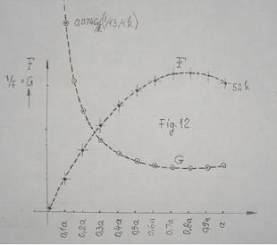 rezistenta materialelor - Modelarea Gravitatiei, in Rezistenta Materialelor, pe o grinda (plan) incarcata, solicitata la incovoiere  F_12_g10