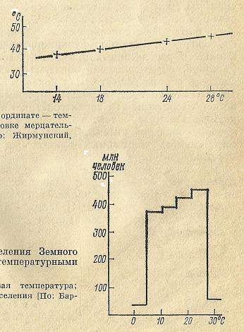 Nivelele Critice din Procesele de Dezvoltare ale Sistemelor Biologice (A. V. Jirmunskiǐ, V. I. Kuzǐmin) F_13_110