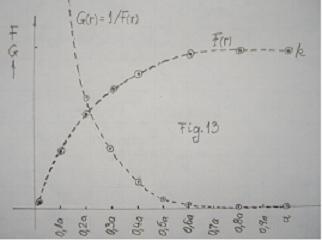 rezistenta materialelor - Modelarea Gravitatiei, in Rezistenta Materialelor, pe o grinda (plan) incarcata, solicitata la incovoiere  F_13_g10