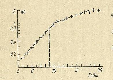 Nivelele Critice din Procesele de Dezvoltare ale Sistemelor Biologice (A. V. Jirmunskiǐ, V. I. Kuzǐmin) F_21b10
