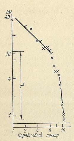 Nivelele Critice din Procesele de Dezvoltare ale Sistemelor Biologice (A. V. Jirmunskiǐ, V. I. Kuzǐmin) F_27b10