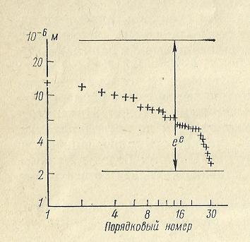 Nivelele Critice din Procesele de Dezvoltare ale Sistemelor Biologice (A. V. Jirmunskiǐ, V. I. Kuzǐmin) F_28b11