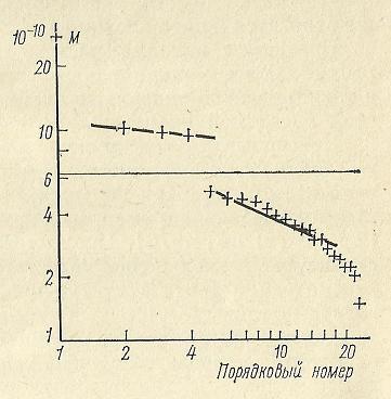Nivelele Critice din Procesele de Dezvoltare ale Sistemelor Biologice (A. V. Jirmunskiǐ, V. I. Kuzǐmin) F_29b10
