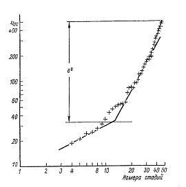Nivelele Critice din Procesele de Dezvoltare ale Sistemelor Biologice (A. V. Jirmunskiǐ, V. I. Kuzǐmin) F_31b10