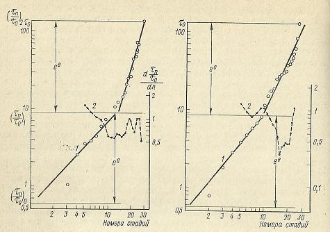 Nivelele Critice din Procesele de Dezvoltare ale Sistemelor Biologice (A. V. Jirmunskiǐ, V. I. Kuzǐmin) F_33b10