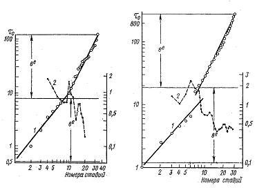Nivelele Critice din Procesele de Dezvoltare ale Sistemelor Biologice (A. V. Jirmunskiǐ, V. I. Kuzǐmin) F_35_310