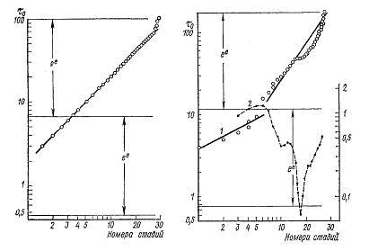 Nivelele Critice din Procesele de Dezvoltare ale Sistemelor Biologice (A. V. Jirmunskiǐ, V. I. Kuzǐmin) F_37_310