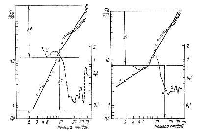 Nivelele Critice din Procesele de Dezvoltare ale Sistemelor Biologice (A. V. Jirmunskiǐ, V. I. Kuzǐmin) F_39_410