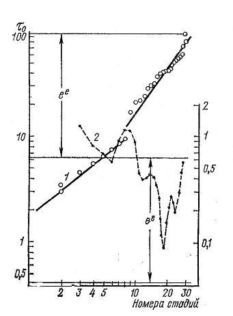Nivelele Critice din Procesele de Dezvoltare ale Sistemelor Biologice (A. V. Jirmunskiǐ, V. I. Kuzǐmin) F_41b10