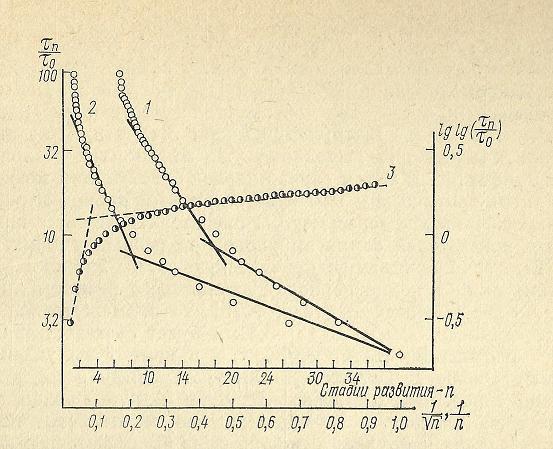 Nivelele Critice din Procesele de Dezvoltare ale Sistemelor Biologice (A. V. Jirmunskiǐ, V. I. Kuzǐmin) F_42b10
