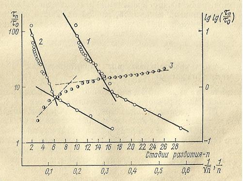 Nivelele Critice din Procesele de Dezvoltare ale Sistemelor Biologice (A. V. Jirmunskiǐ, V. I. Kuzǐmin) F_43b10
