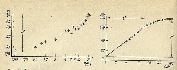 Nivelele Critice din Procesele de Dezvoltare ale Sistemelor Biologice (A. V. Jirmunskiǐ, V. I. Kuzǐmin) F_44_410