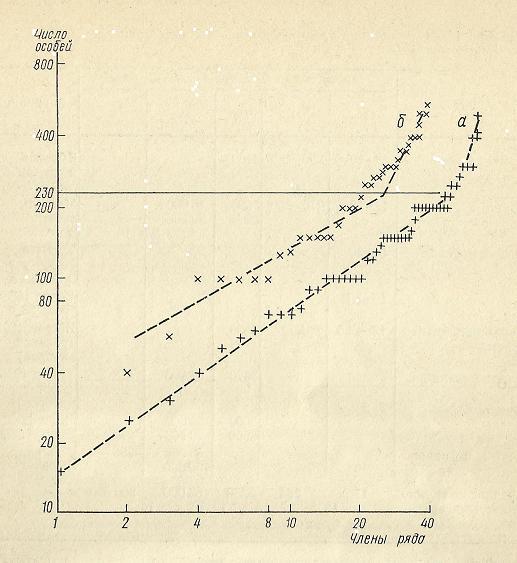 Nivelele Critice din Procesele de Dezvoltare ale Sistemelor Biologice (A. V. Jirmunskiǐ, V. I. Kuzǐmin) F_57b10
