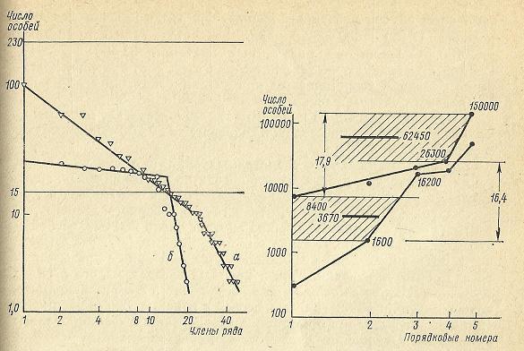 Nivelele Critice din Procesele de Dezvoltare ale Sistemelor Biologice (A. V. Jirmunskiǐ, V. I. Kuzǐmin) F_58b10
