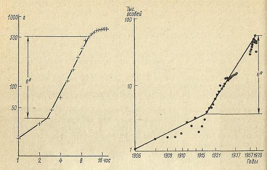 Nivelele Critice din Procesele de Dezvoltare ale Sistemelor Biologice (A. V. Jirmunskiǐ, V. I. Kuzǐmin) F_60_610