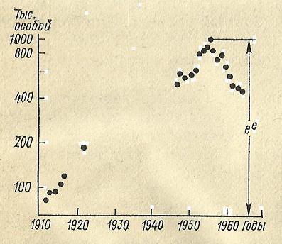 Nivelele Critice din Procesele de Dezvoltare ale Sistemelor Biologice (A. V. Jirmunskiǐ, V. I. Kuzǐmin) F_62b10