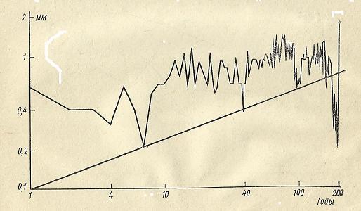 Nivelele Critice din Procesele de Dezvoltare ale Sistemelor Biologice (A. V. Jirmunskiǐ, V. I. Kuzǐmin) F_67b10