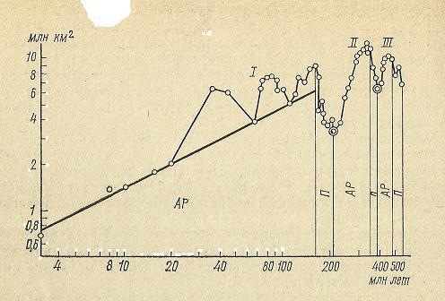 Nivelele Critice din Procesele de Dezvoltare ale Sistemelor Biologice (A. V. Jirmunskiǐ, V. I. Kuzǐmin) F_68b10