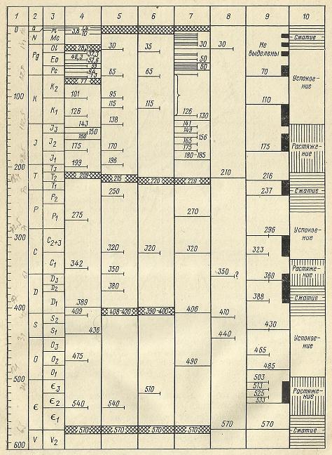 Nivelele Critice din Procesele de Dezvoltare ale Sistemelor Biologice (A. V. Jirmunskiǐ, V. I. Kuzǐmin) F_71b10