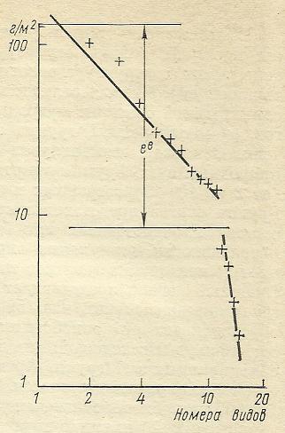 Nivelele Critice din Procesele de Dezvoltare ale Sistemelor Biologice (A. V. Jirmunskiǐ, V. I. Kuzǐmin) F_74b10