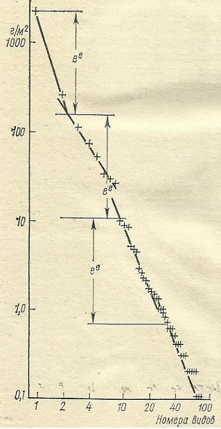 Nivelele Critice din Procesele de Dezvoltare ale Sistemelor Biologice (A. V. Jirmunskiǐ, V. I. Kuzǐmin) F_75b10