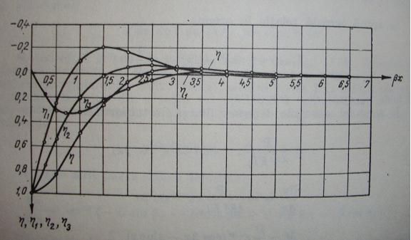 rezistenta materialelor - Modelarea Gravitatiei, in Rezistenta Materialelor, pe o grinda (plan) incarcata, solicitata la incovoiere  F_8_gv10