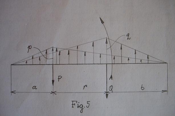 rezistenta materialelor - Modelarea Gravitatiei, in Rezistenta Materialelor, pe o grinda (plan) incarcata, solicitata la incovoiere  Fig_5_10