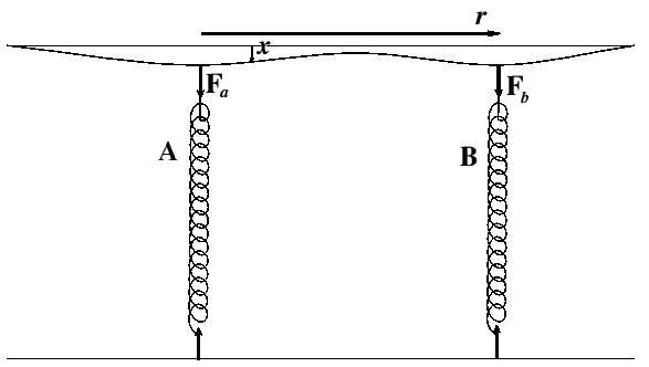 rezistenta materialelor - Modelarea Gravitatiei, in Rezistenta Materialelor, pe o grinda (plan) incarcata, solicitata la incovoiere  Gv_bh_11