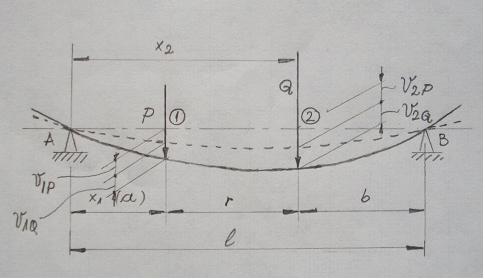 rezistenta materialelor - Modelarea Gravitatiei, in Rezistenta Materialelor, pe o grinda (plan) incarcata, solicitata la incovoiere  Gv_gri10